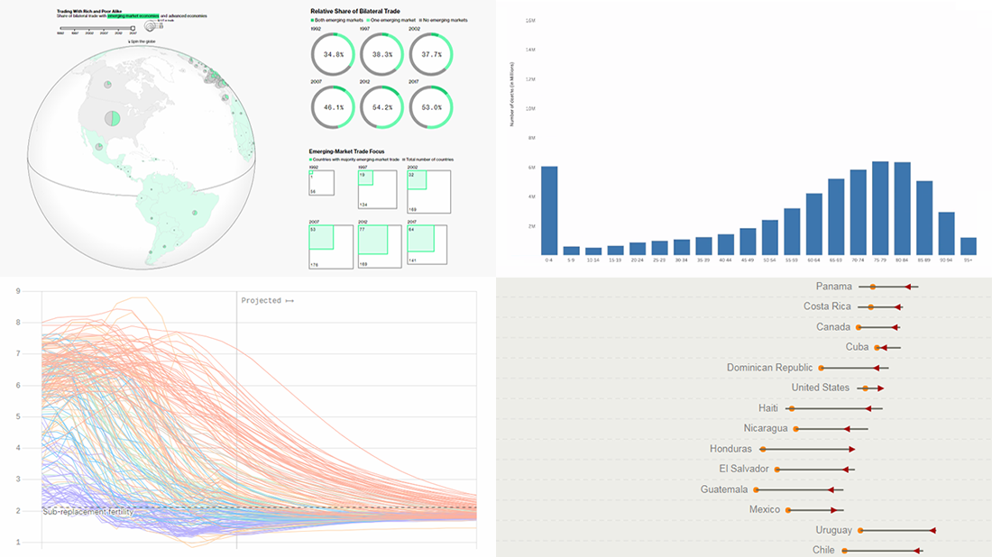 Compelling Data Visualization Examples on Trade, Diets, Mortality, Birth Rates — DataViz Weekly