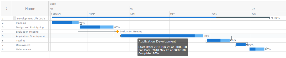 Gantt chart created along this JavaScript charting tutorial