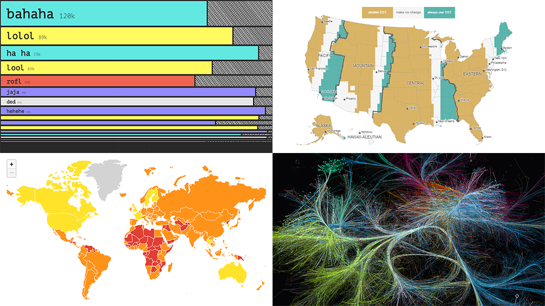 Visual Data Analysis in Action with Examples on Laugh, DST, Science, and Health — DataViz Weekly