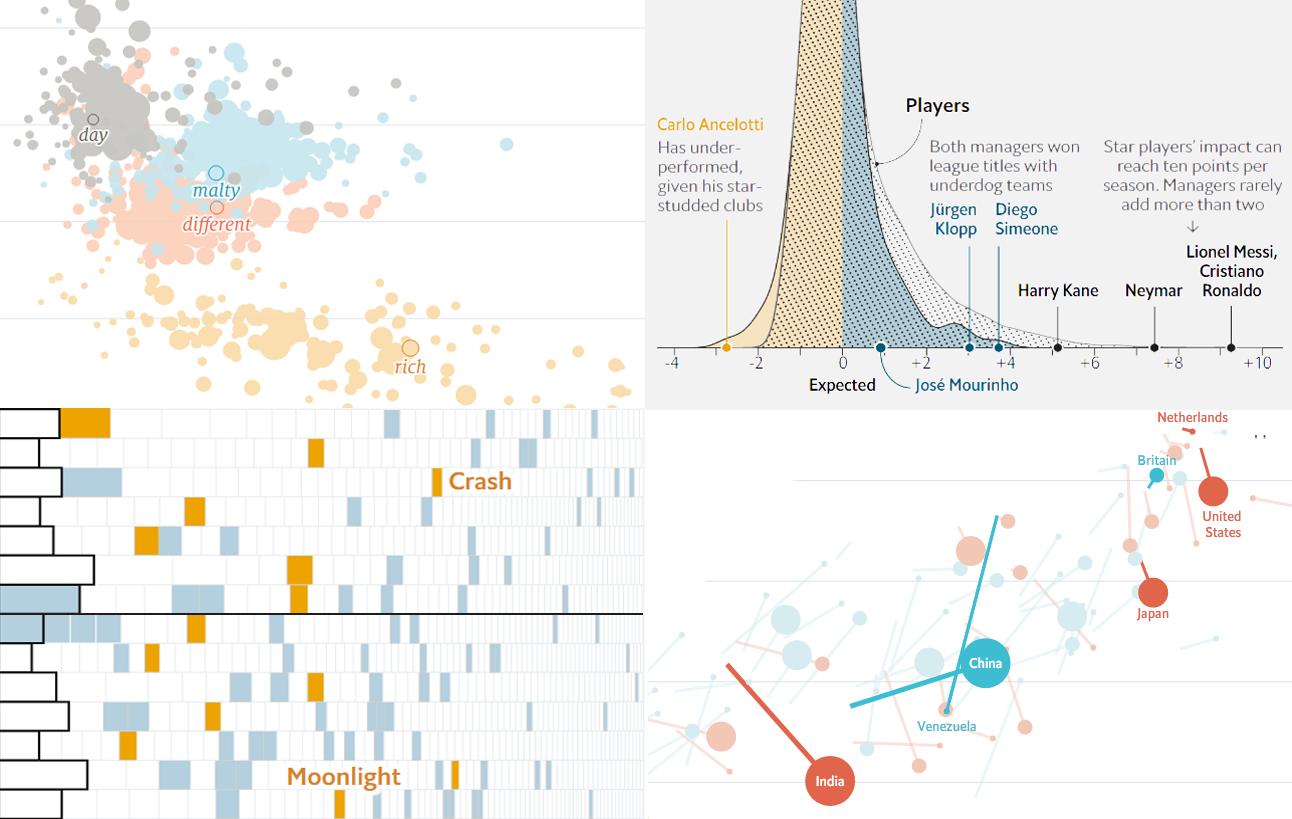 图表控件AnyChart每周数据可视化案例(二):《金融时报》等2019年的图表