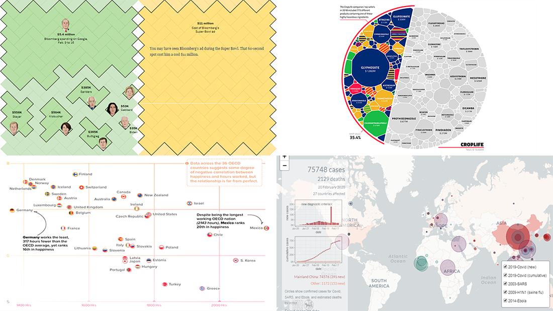 Pesticide Sales, Workweek vs Happiness, Bloomberg's Ads, and Epidemics Spread — DataViz Weekly