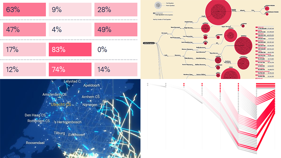 Top Languages, Airbnb Litigations, Train Travels, and Gmail Filters — DataViz Weekly