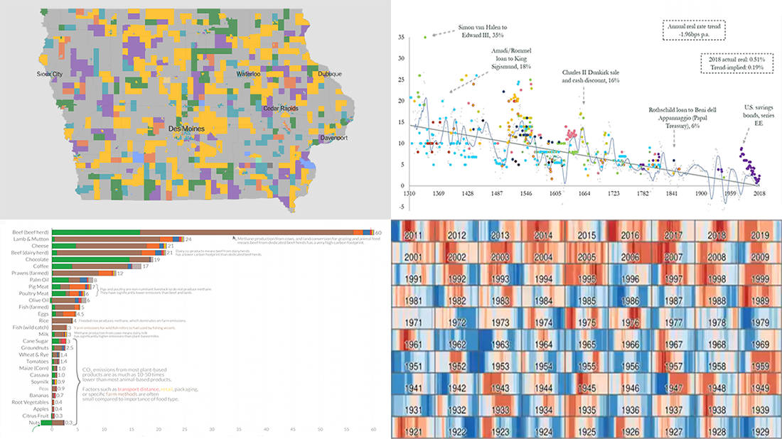 Iowa Caucus, Weather to Climate, Interest Rates, and Food's Carbon Footprint — DataViz Weekly