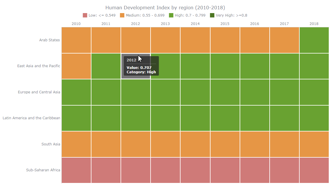 Creating Heat Map Chart Using JavaScript, a tutorial for web developers and data enthusiasts
