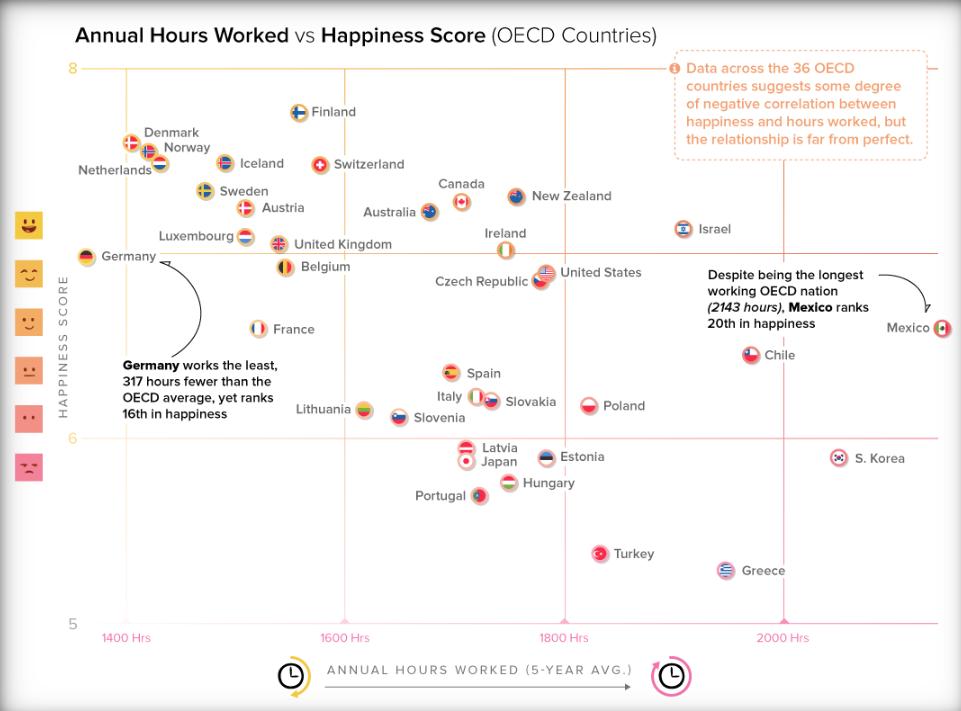图表控件AnyChart每周数据可视化案例(五):工作时长与幸福和流行病传播图表