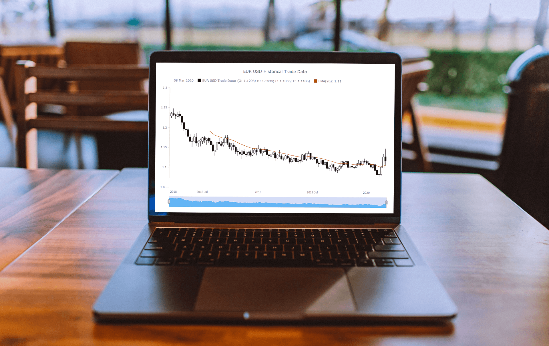 A JS Candlestick Chart on the screen of a laptop