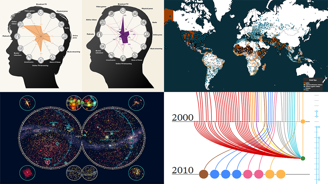 Examples of data projects visualizing Hubble observations, census evolution, conflicts, and media consumption in DataViz Weekly