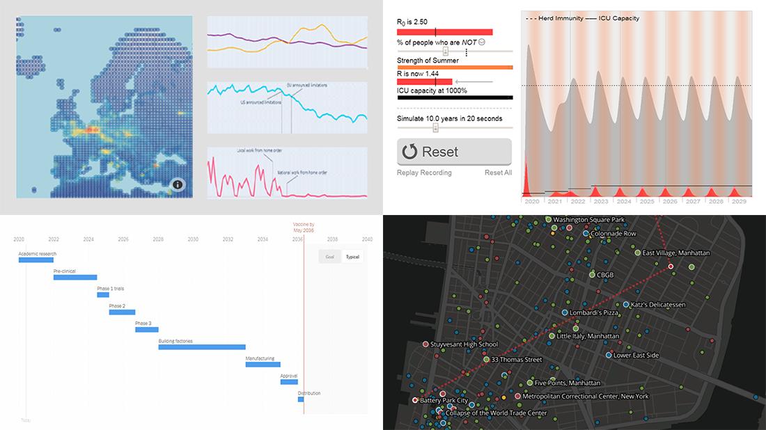 COVID-19 Vaccine, Future, Impact, and Non-COVID Wiki Atlas Visualizations – DataViz Weekly