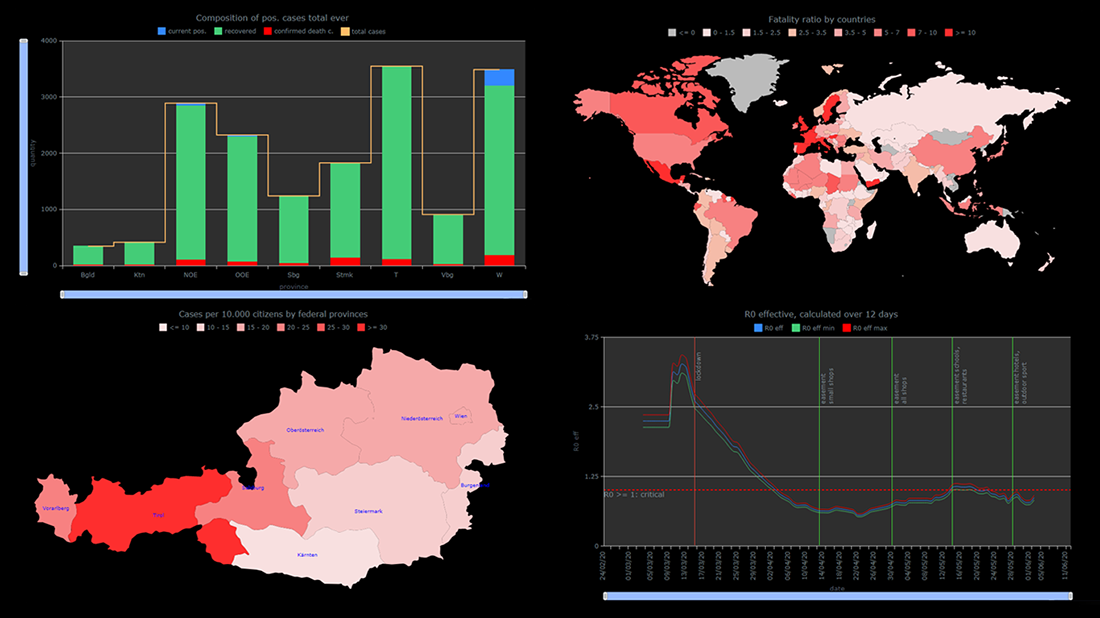 Visualizing COVID-19 Pandemic Data for Austria Using AnyChart JS Charts