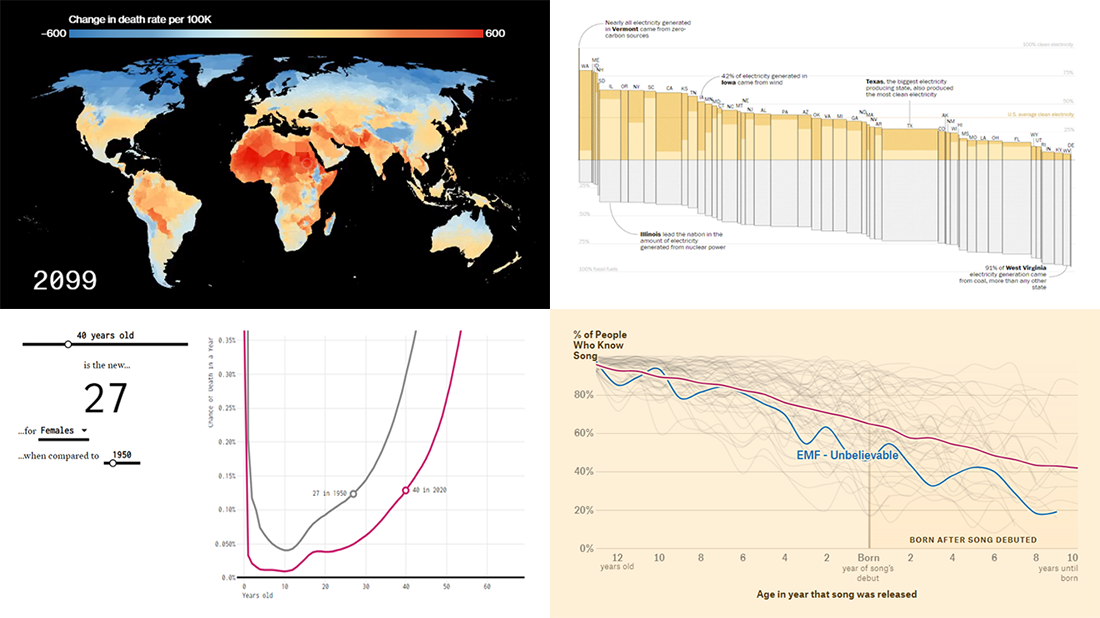 Impressive Charts on Age, Energy, Climate, and Music | DataViz Weekly