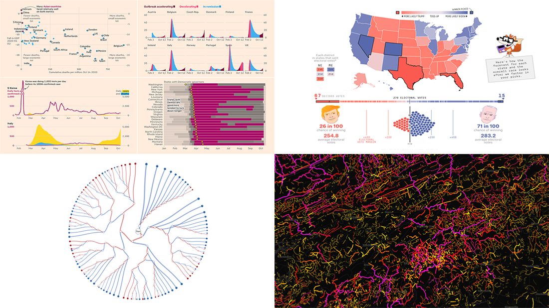Exploring Data About COVID-19, Road Curvature & U.S. Elections | DataViz Weekly