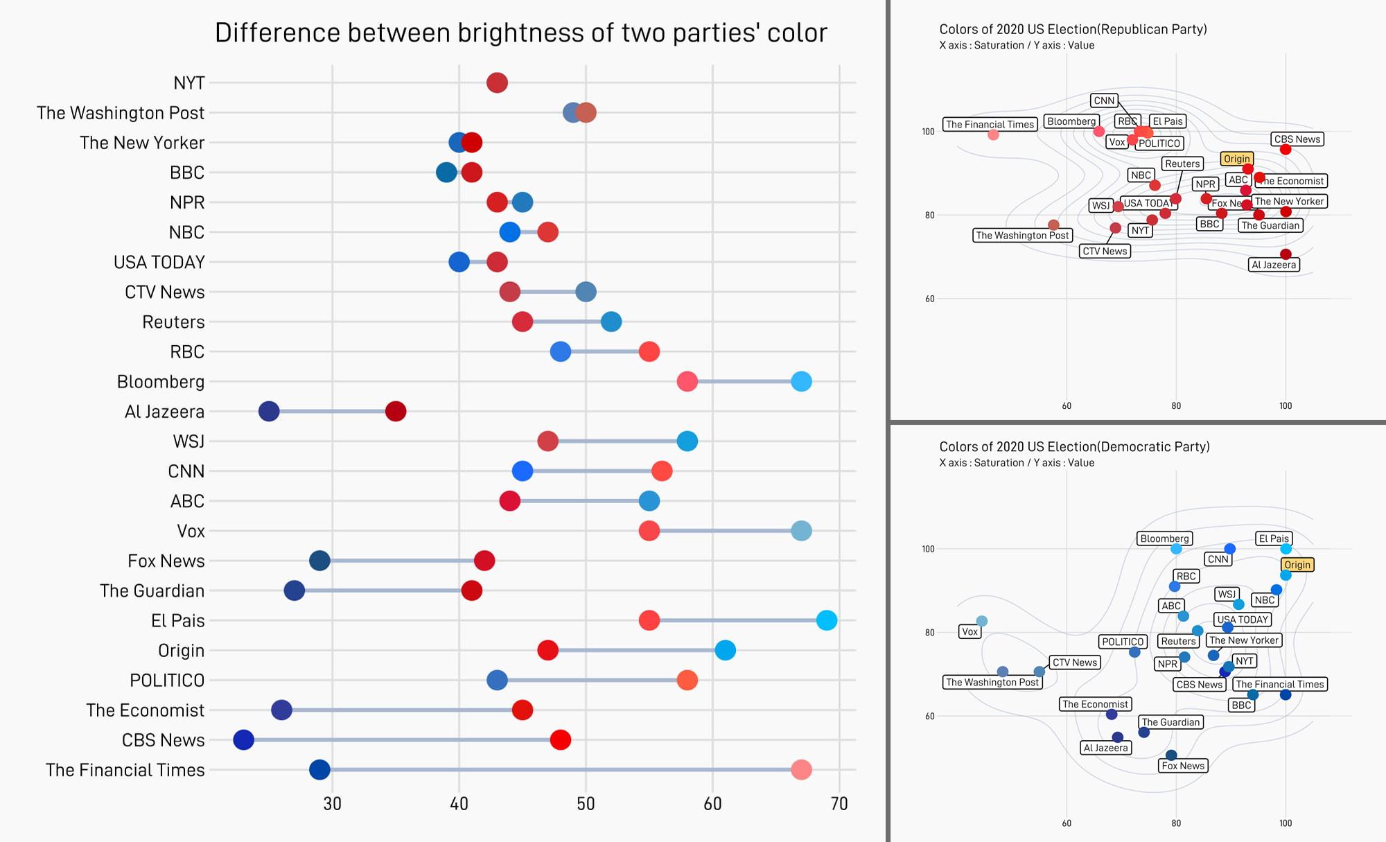 美国选举地图在不同媒体上的颜色