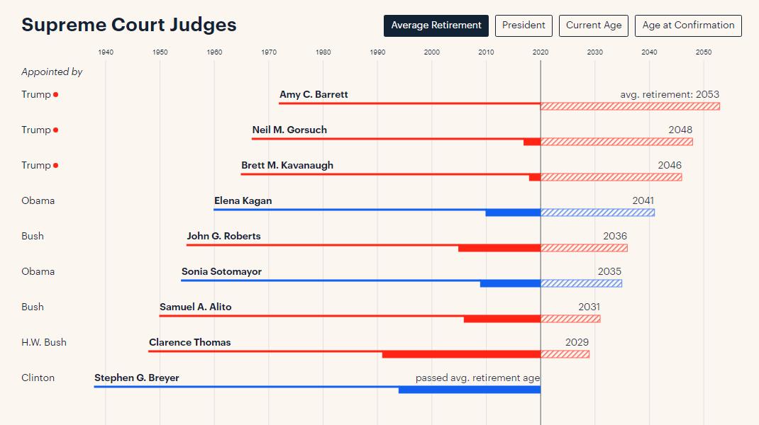 新任和现任联邦法官的时间表