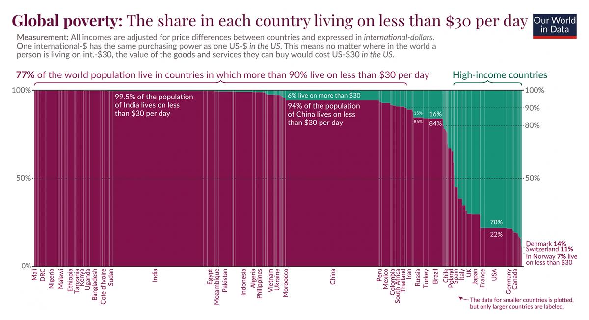 收入低于贫困阈值的人口比例