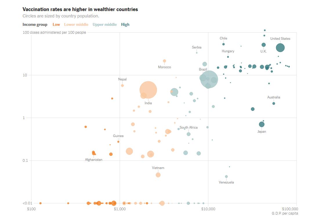 国家财富和疫苗接种工作
