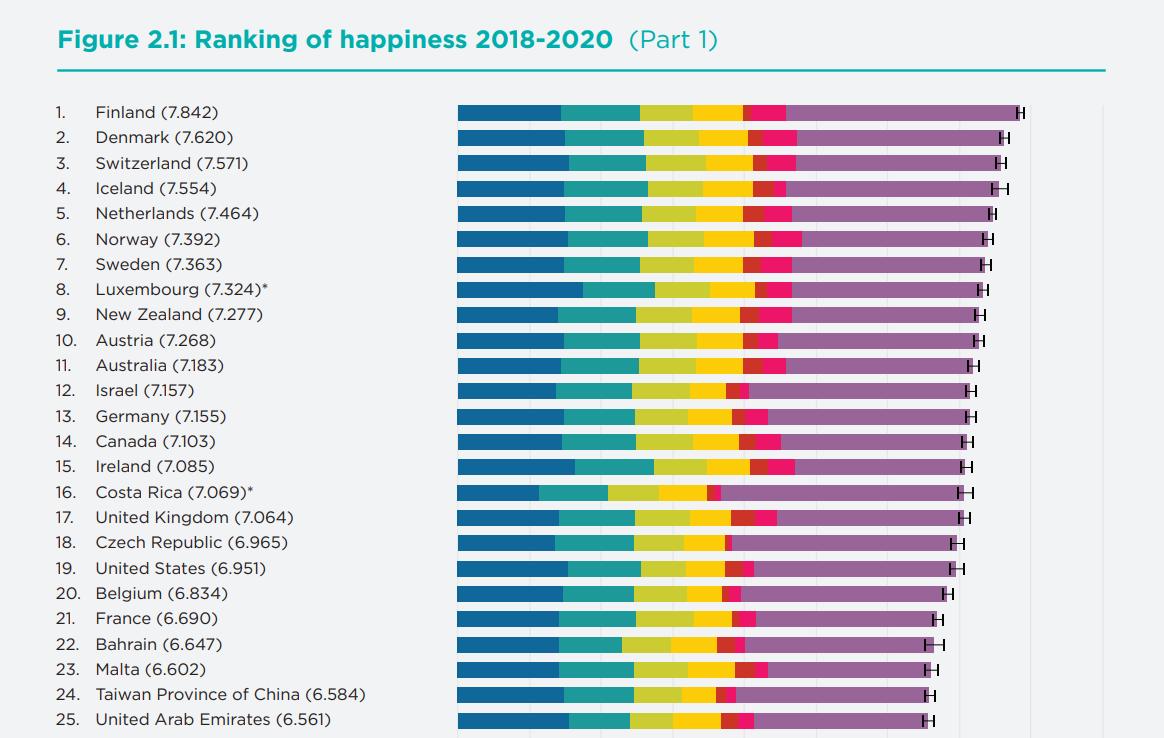 《 2021年世界幸福报告》