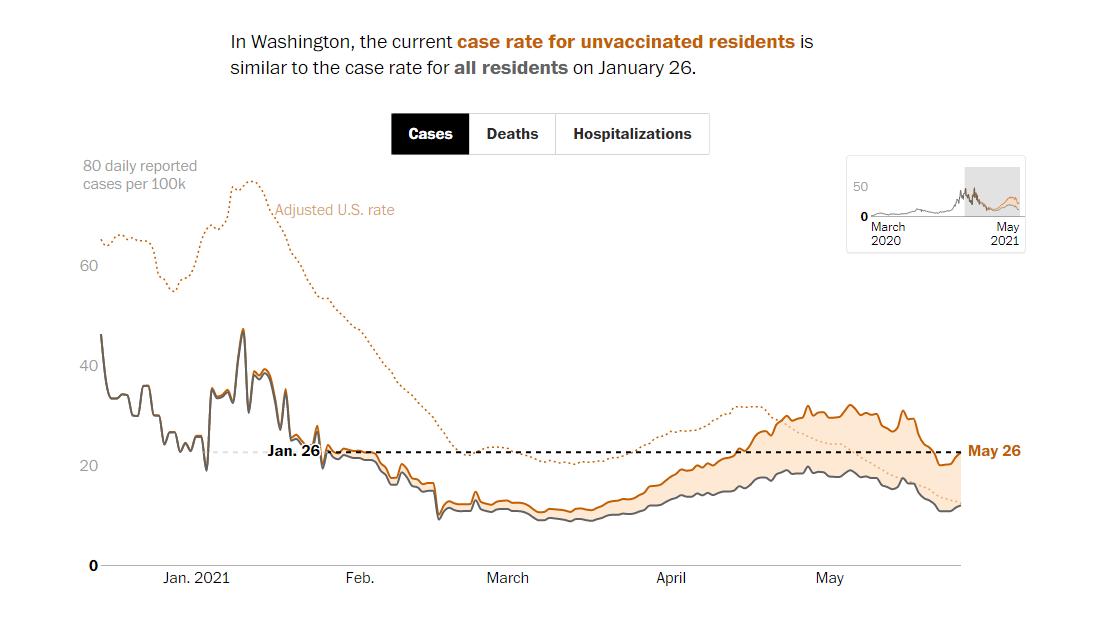 未接种疫苗的美国人的 COVID-19 比率