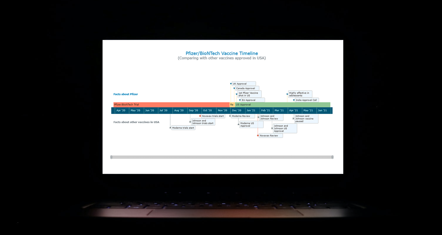 A laptop screen with an interactive JavaScript Timeline Chart of COVID-19 vaccine development built along this JS charting tutorial