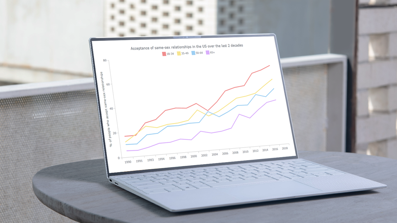 A JavaScript-based multi-series line chart on a laptop screen
