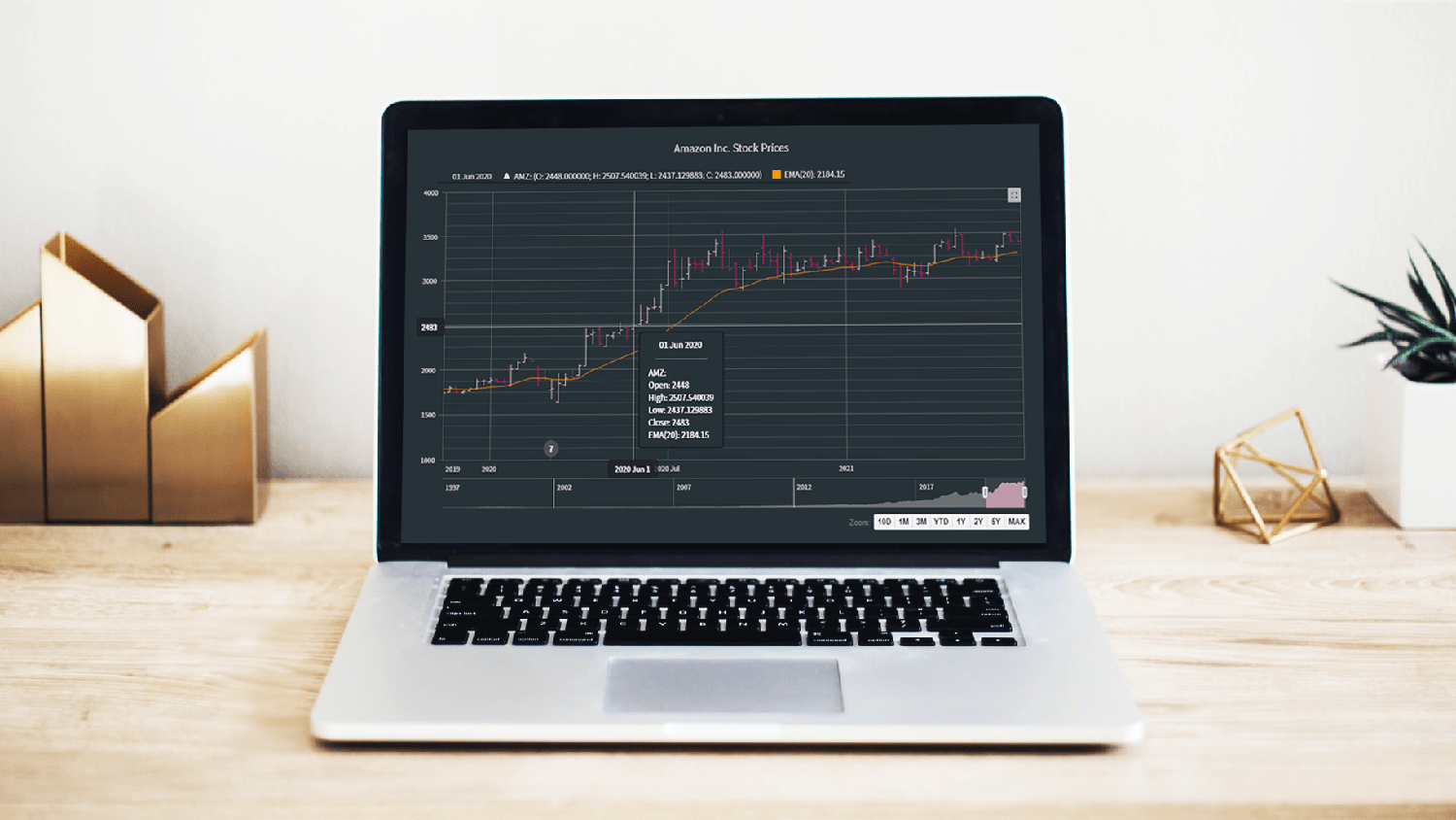 Interactive Open-High-Low-Close (OHLC) chart built with JavaScript on a laptop screen
