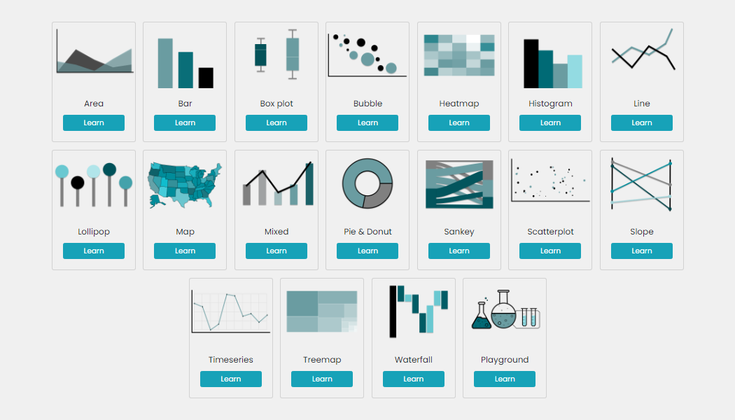JavaScript charts powered by AnyChart in a data science teaching website project created at Edinburgh Napier University