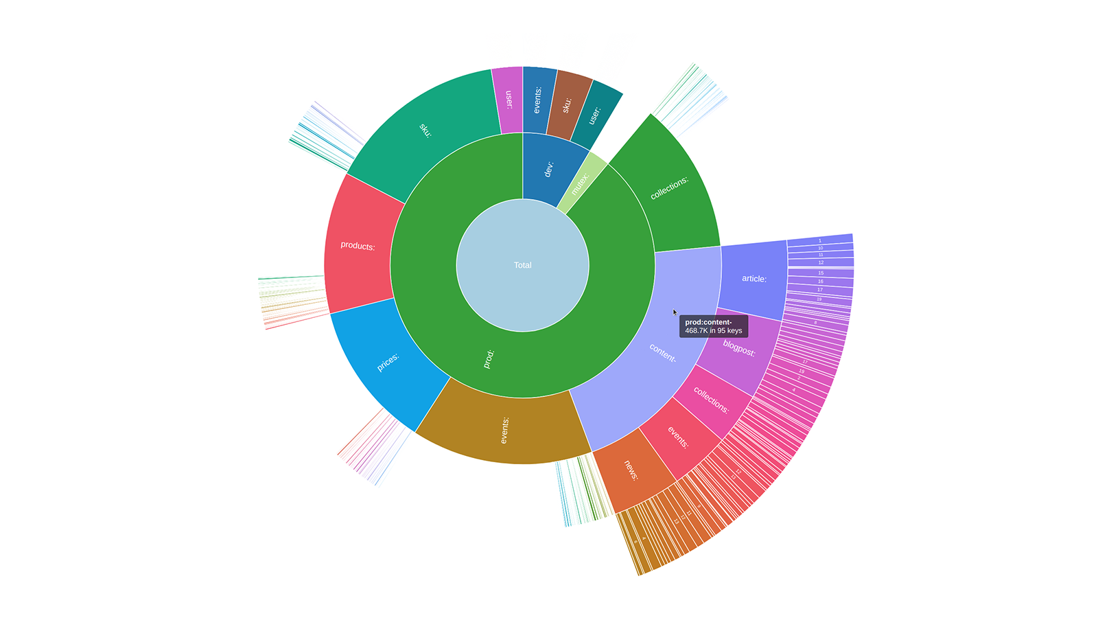 A sunburst diagram in open-source Redis Inventory tool, visualizing Redis memory usage hierarchically, built with the AnyChart JavaScript charting library