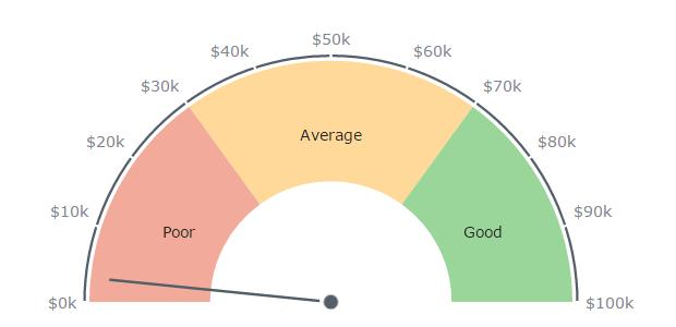 Gauge Chart Js