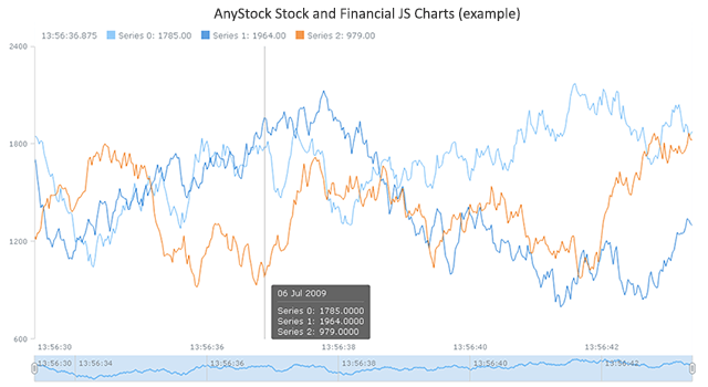 AnyStock Stock and Financial JS Charts Screen shot
