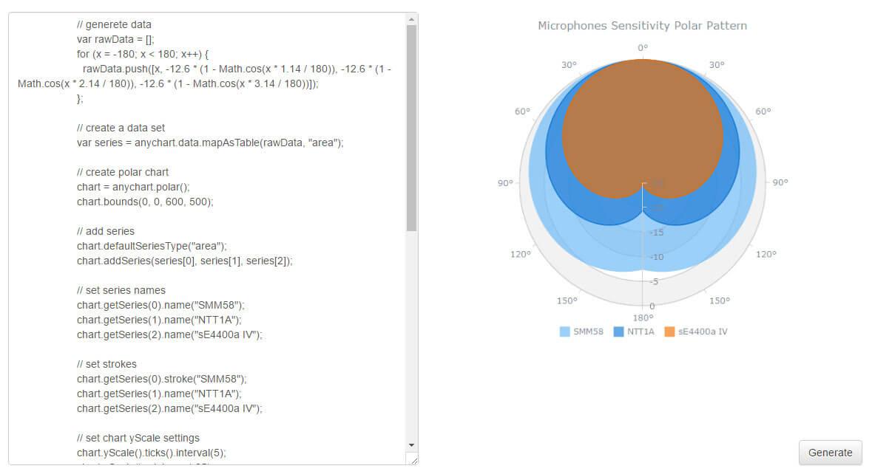 NodeJS module for AnyChart | AnyChart